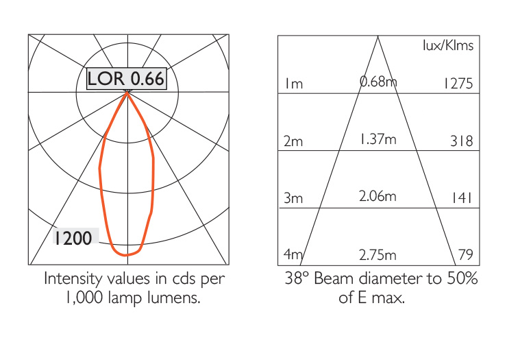 Photometry Information